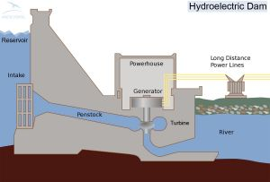 From running water to electricity - Hydroelectric Dam explained (Illustration from Wiki Commons)